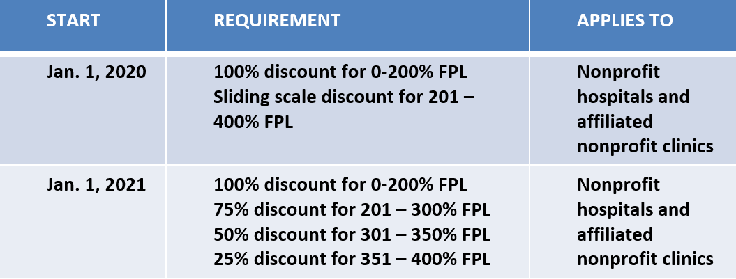 Financial Assistance Policy Requirements.PNG