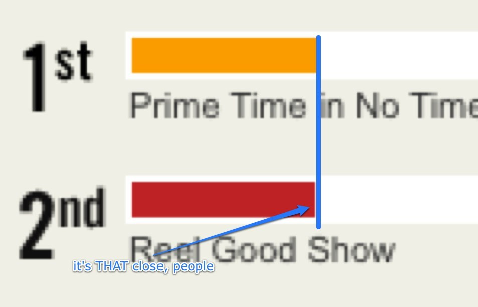 """Today is the last day of voting.   We have till 11:59pm EST today to close the gap.   Please vote """"Reel Good Show"""" for Best Variety Show at the 2010 Webby awards.    Vote here .   Why you're at it vote for Backyard FX for Best DIY show!    http://YouShouldProbablyVoteForTheReelGoodShow.com"""