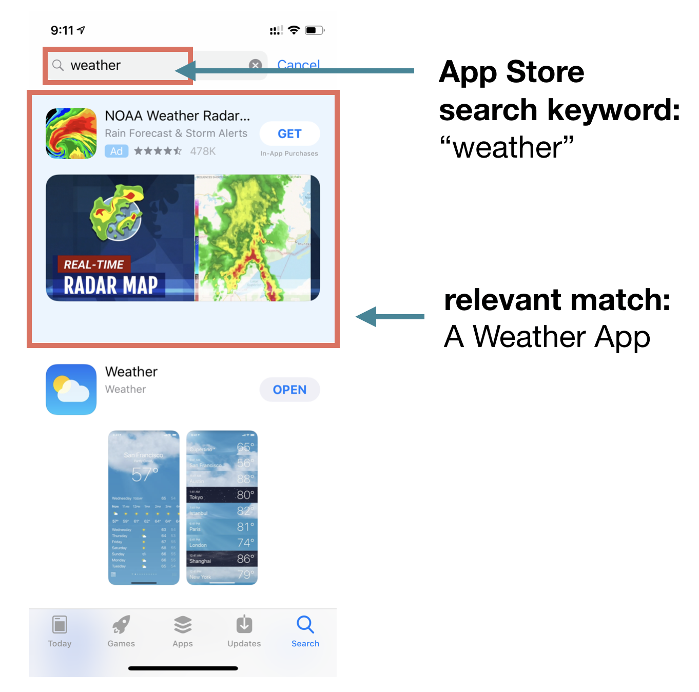 Apple's App Store Search Ads tend to surface highly relevant results based upon search keywords.
