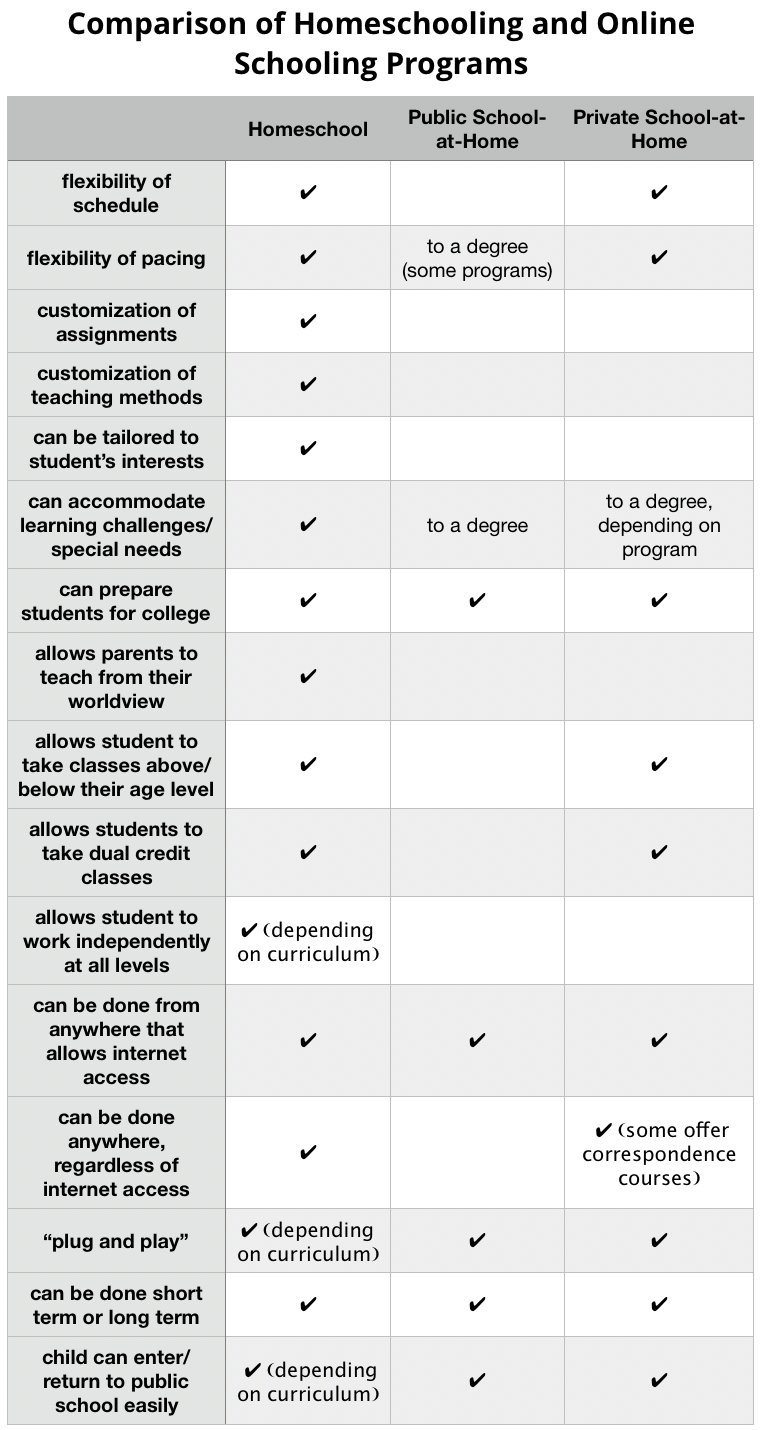 Homeschool-vs-Online-Schooling-Programs-updated-graphic.png