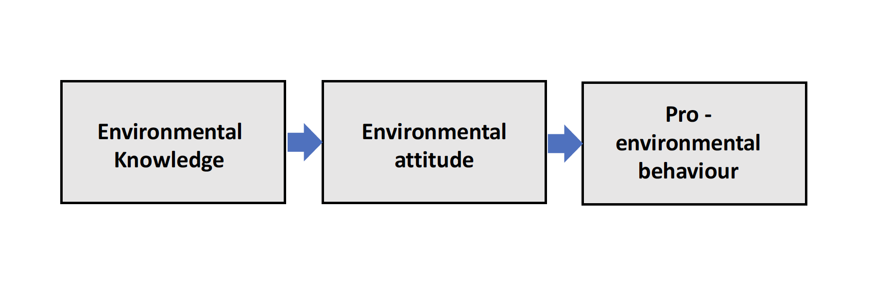 Figure 1. Early models of pro-environmental behaviour (reproduced from Kollmuss & Agyeman, 2002, p.241)