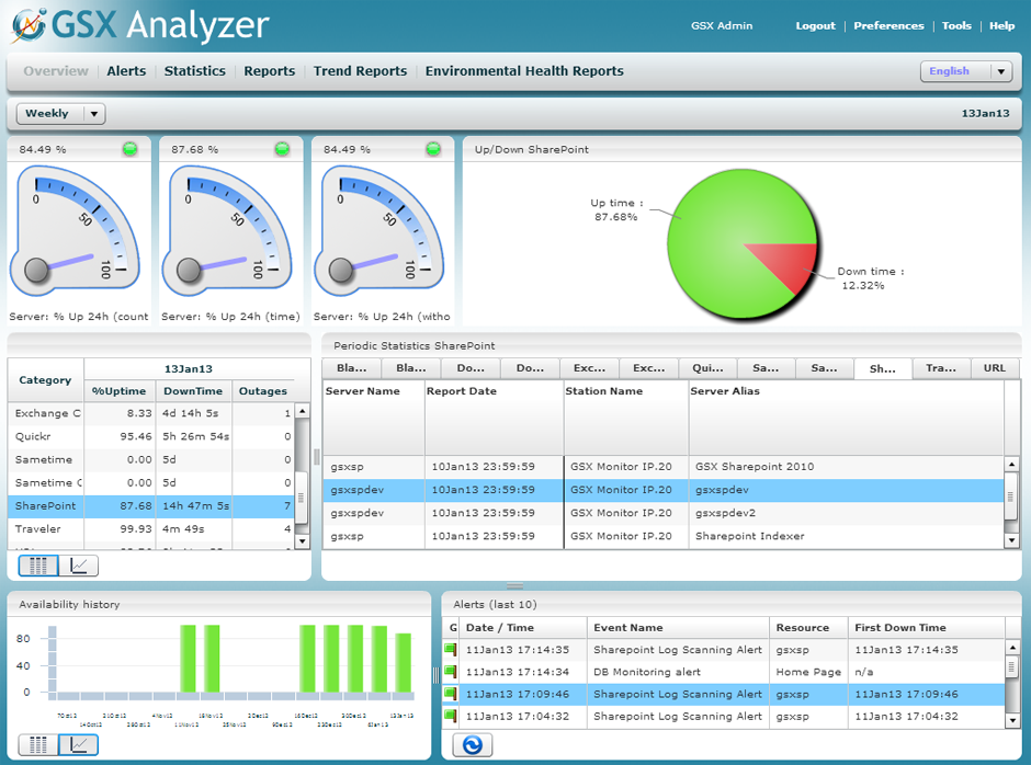 AnalyzerレポートによるKPI測定