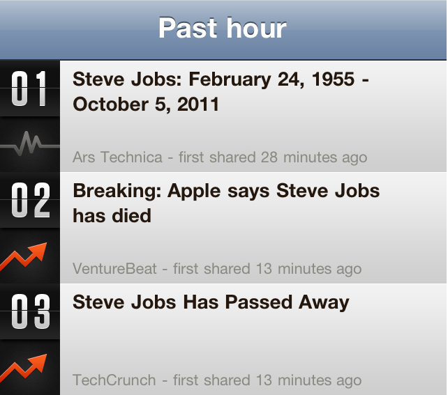Apr 2011 - Commence work on Currently Tech News app in partnership with Dujour Technologies. Later that same year, we go into production and app gets featured by TechCrunch.