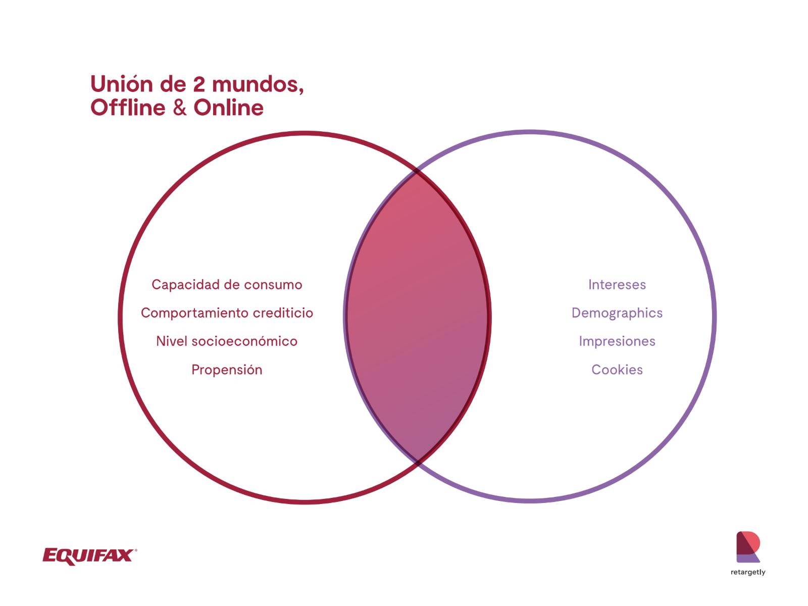 Data tradicionalmente relacionada al mundo offline, en un entorno 100% online.
