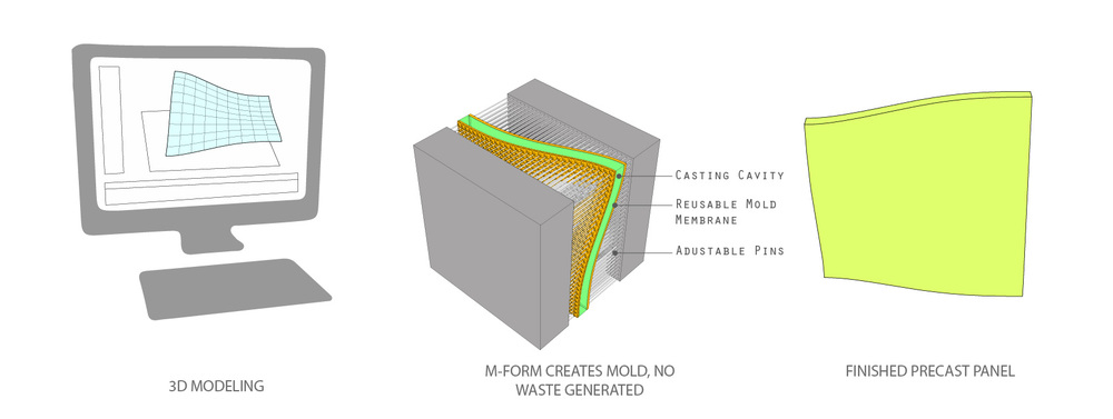 M-FormProcess.jpg