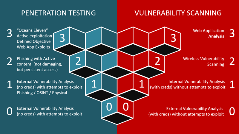 pen_testing_-_vs-_vulnerability_scanning.png