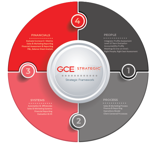 GCE-Framework.png
