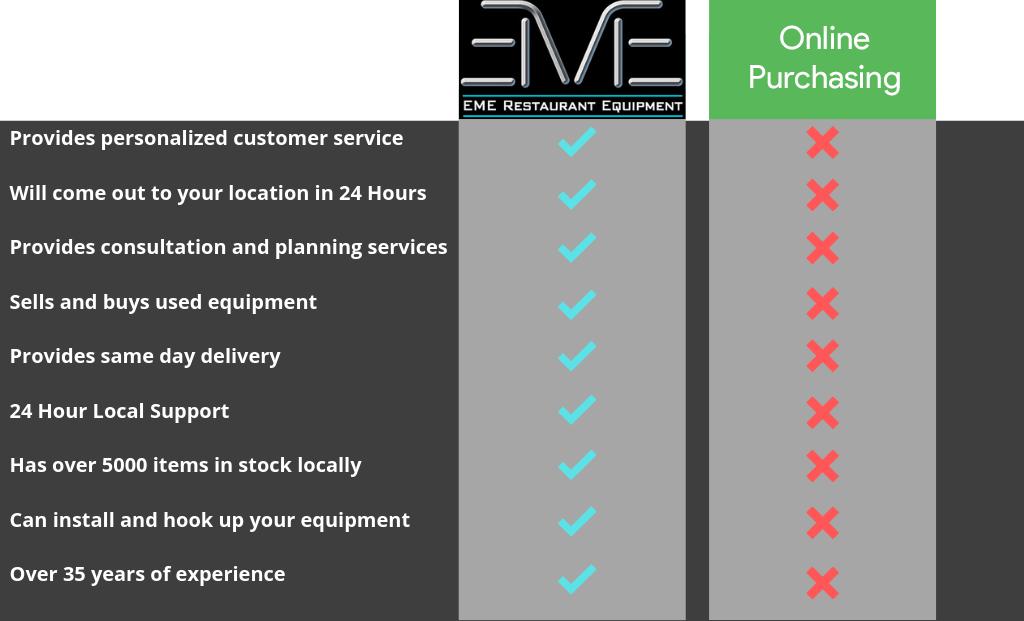 EME vs Webstaurant.png