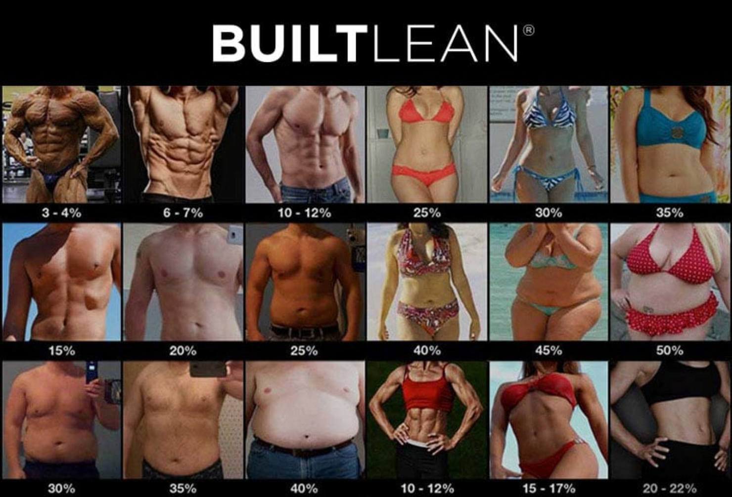 Check out this image from BuiltLean.Com to get an idea of what % body fats look like.
