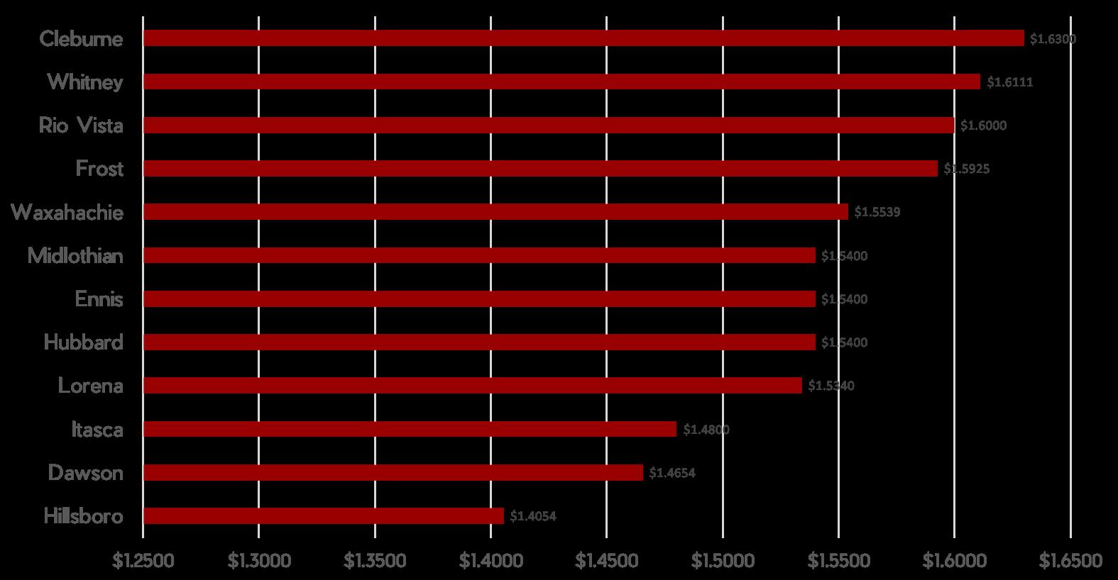 Hillsboro Area Tax Rate Chart.png