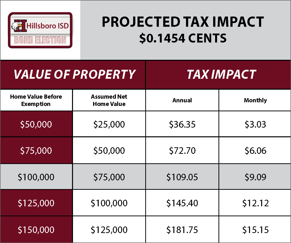 HISD Tax Increase Chart.jpg