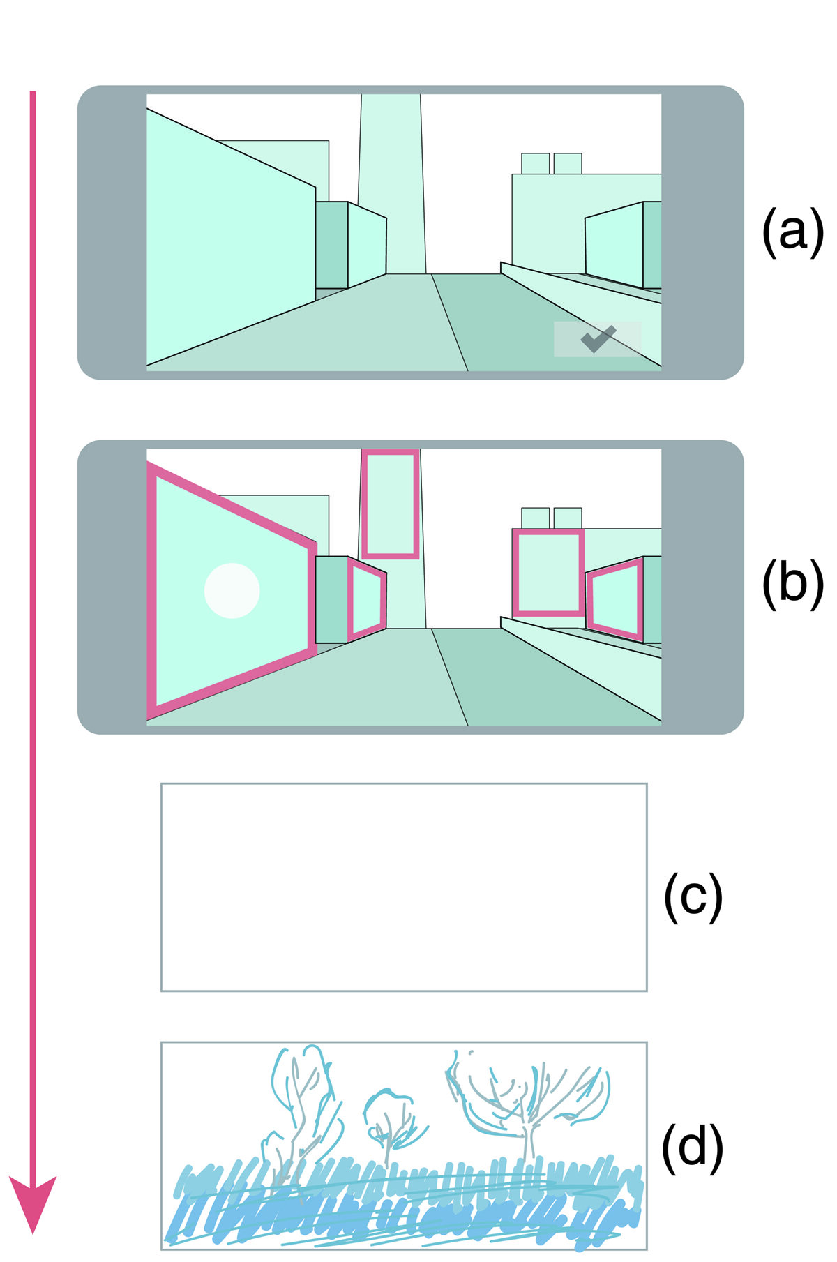 Figure 1. UrImaginist schematics: (a) acquisition of image; (b) determination of available surface; (c) canvas generated from selected surface; (d) doodles by the user. Copyright: Sicheng Wang, 2019.