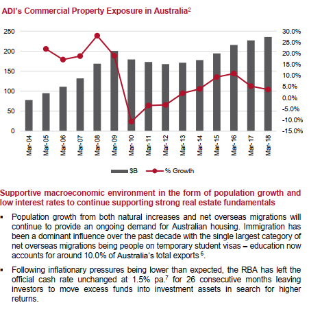 ADIs Commercial Property Exposure.png