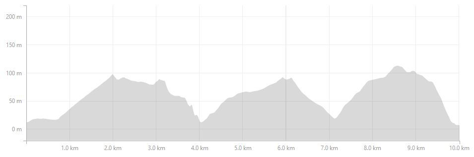 Triathlon_10km_Elevation_Profile.jpg
