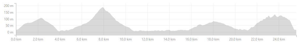 Triathlon_26km_MTB_Elevation_Profile.jpg