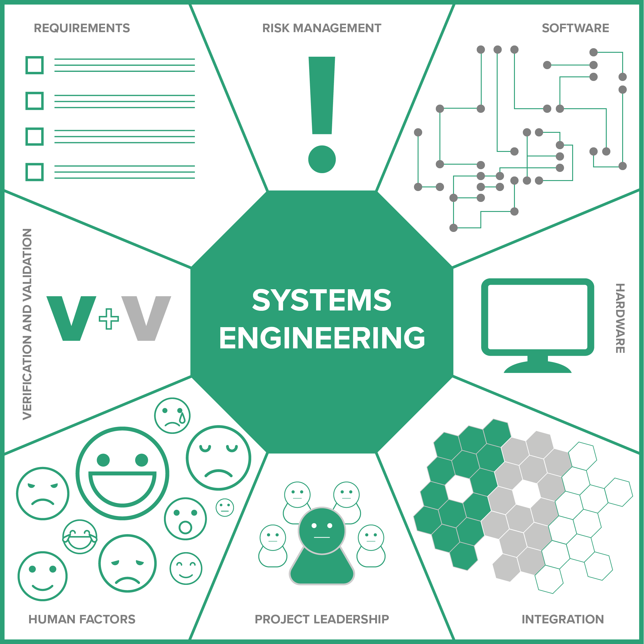 Systems Engineering Se Perspective