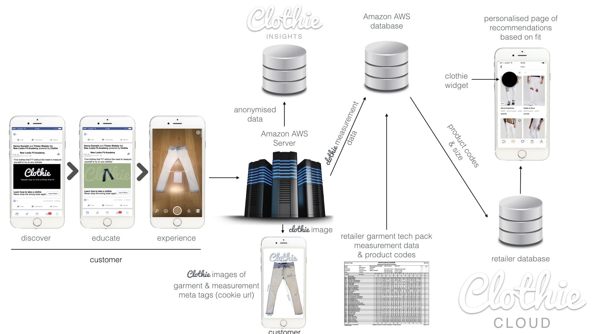 Clothie Cloud V3.001.jpeg