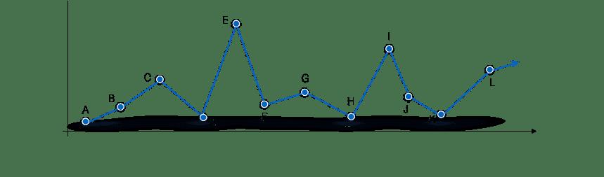 Dan-King-Achievement-graph.png