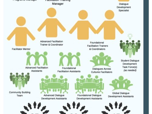 ORGANIZATIONAL CHART   A glimpse at how we work and the teams in collaboration at the Center.
