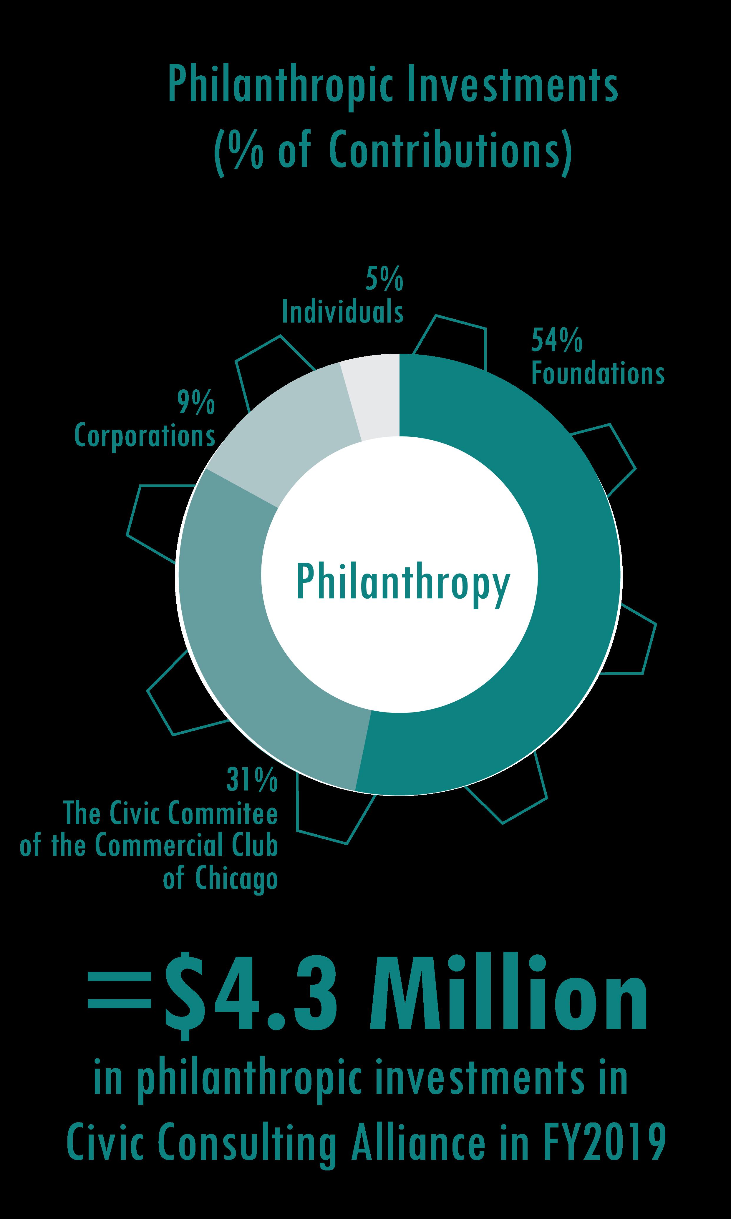 Philanthropies-Gear.png