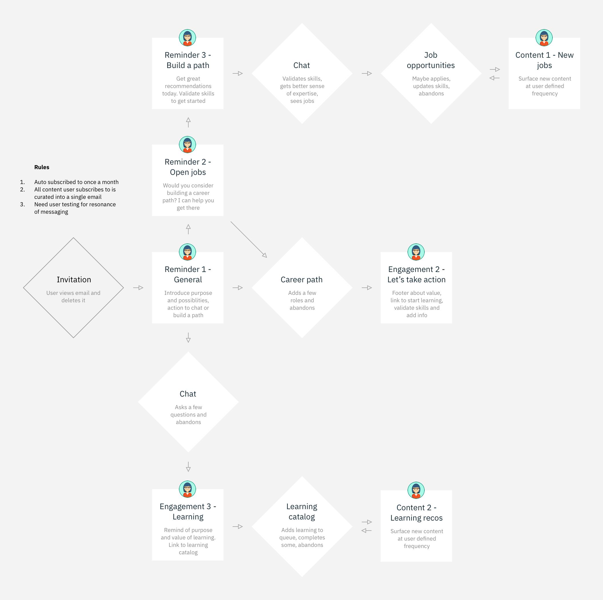 7 User Journey - Proactive.png