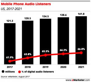 programmatic audio, mobile phone audio listeners