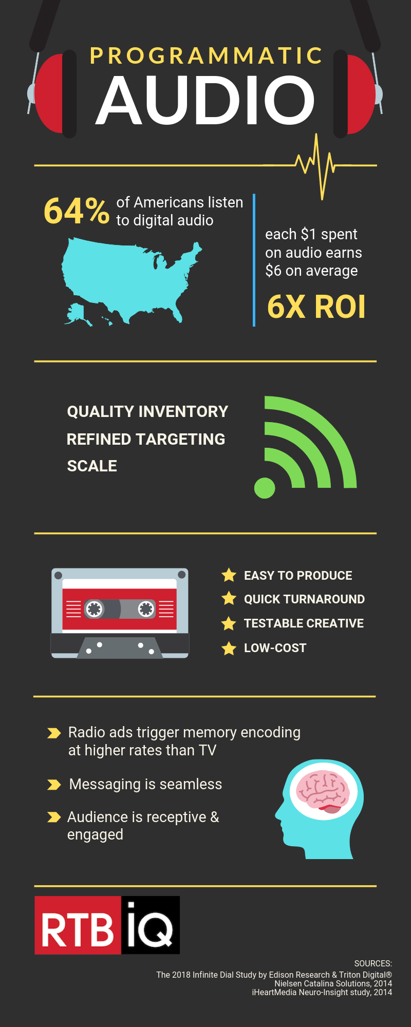 """Programmatic audio infographic with text overlay """"64% of Americans listen to digital audio; each $1 spent on audio ears $6 on average 6x ROI; quality inventory refined targeting scale; easy to produce, quick turnaround, testable creative, low-cost; radio ads trigger memory encoding at higher rates than TV, messaging is seamless, audience is receptive and engaged"""""""