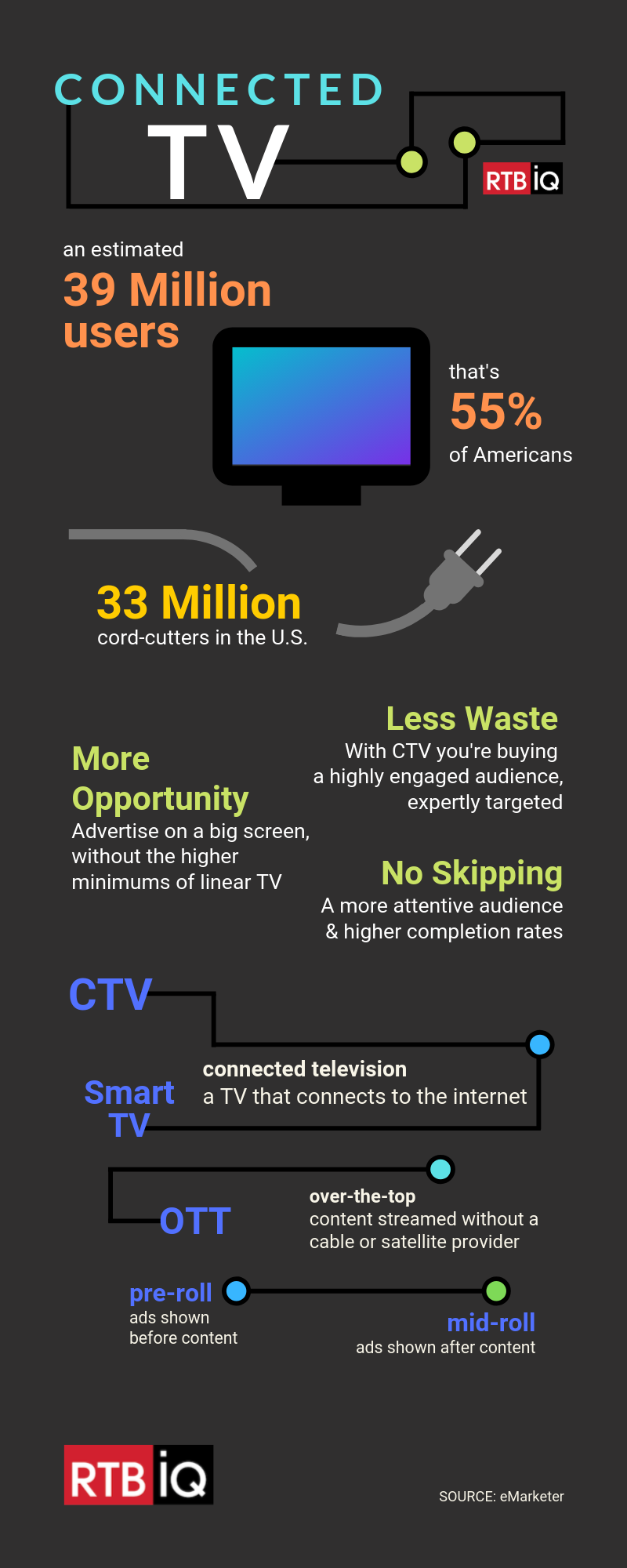 """Connected TV infographic with text overlay """"an estimated 39 million users; that's 55% of Americans; 33 million cord-cutters in the U.S.; Less waste with CTV you are buying a highly engaged audience, expertly targeted, more opportunity advertise on a big screen without the higher minimums of linear TV, no skipping a more attentive audience & higher completion rates; CTV connected television a TV that connects to the internet, Smart TV, OTT over-the-top content streamed without a cable or satellite provider, pre-roll ads shown before content, mid-roll ads shown after content"""