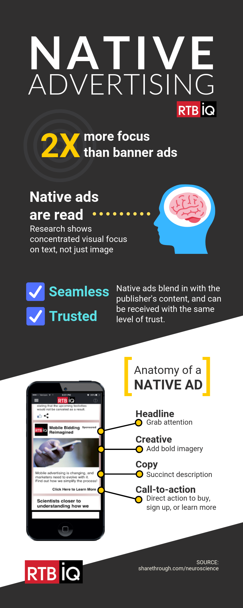 """Infographic with text overlay """"native advertising- 2x more focus than banner ads- native ads are read, research shows concentrated visual focus on text, not just image- seamless, trusted- native ads blend in with the publisher's content and can be received with the same level of trust-anatomy of a native ad- headline (grab attention)- creative (add bold imagery)- copy (succinct description)- call-to-action (direct action to buy, sign-up, or learn more"""