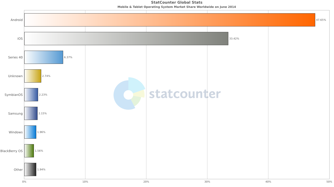 http://gs.statcounter.com/os-market-share/mobile-tablet/worldwide/#monthly-201406-201406-bar