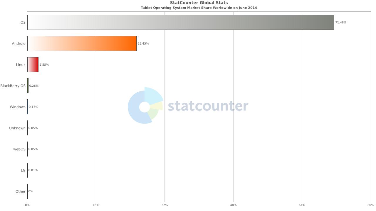 http://gs.statcounter.com/os-market-share/tablet/worldwide/#monthly-201406-201406-bar