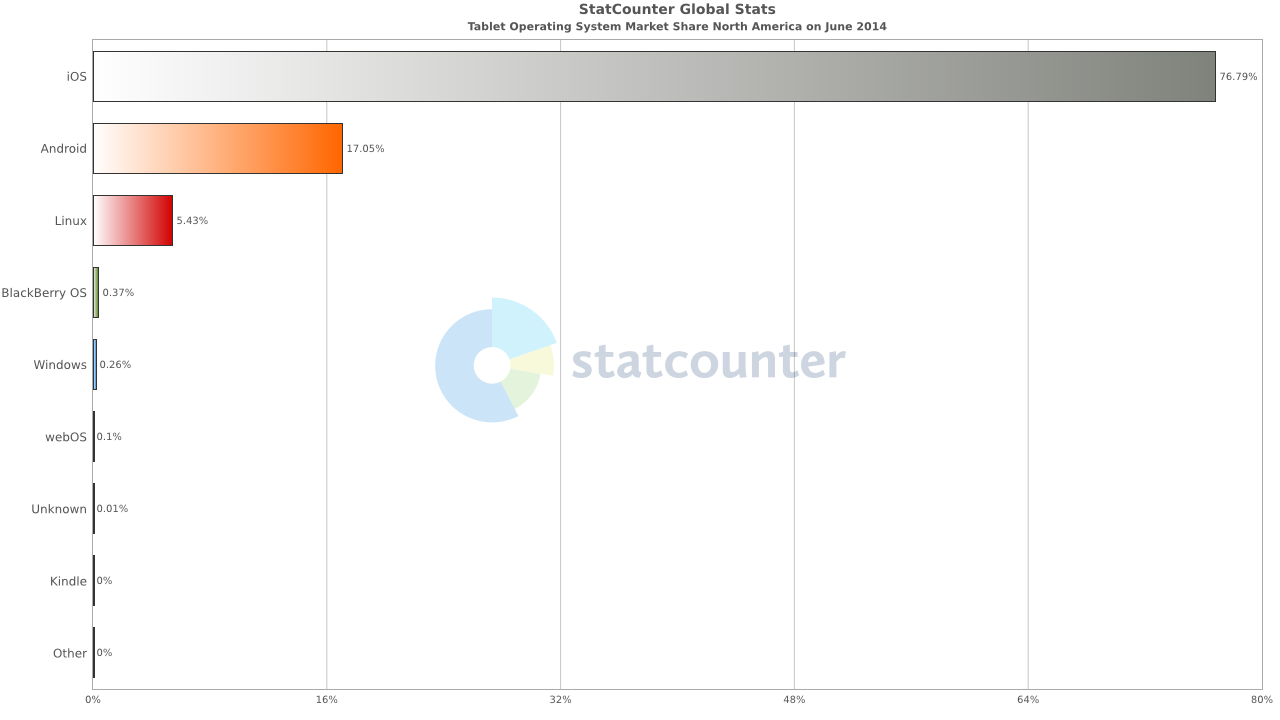 http://gs.statcounter.com/os-market-share/tablet/north-america/#monthly-201406-201406-bar