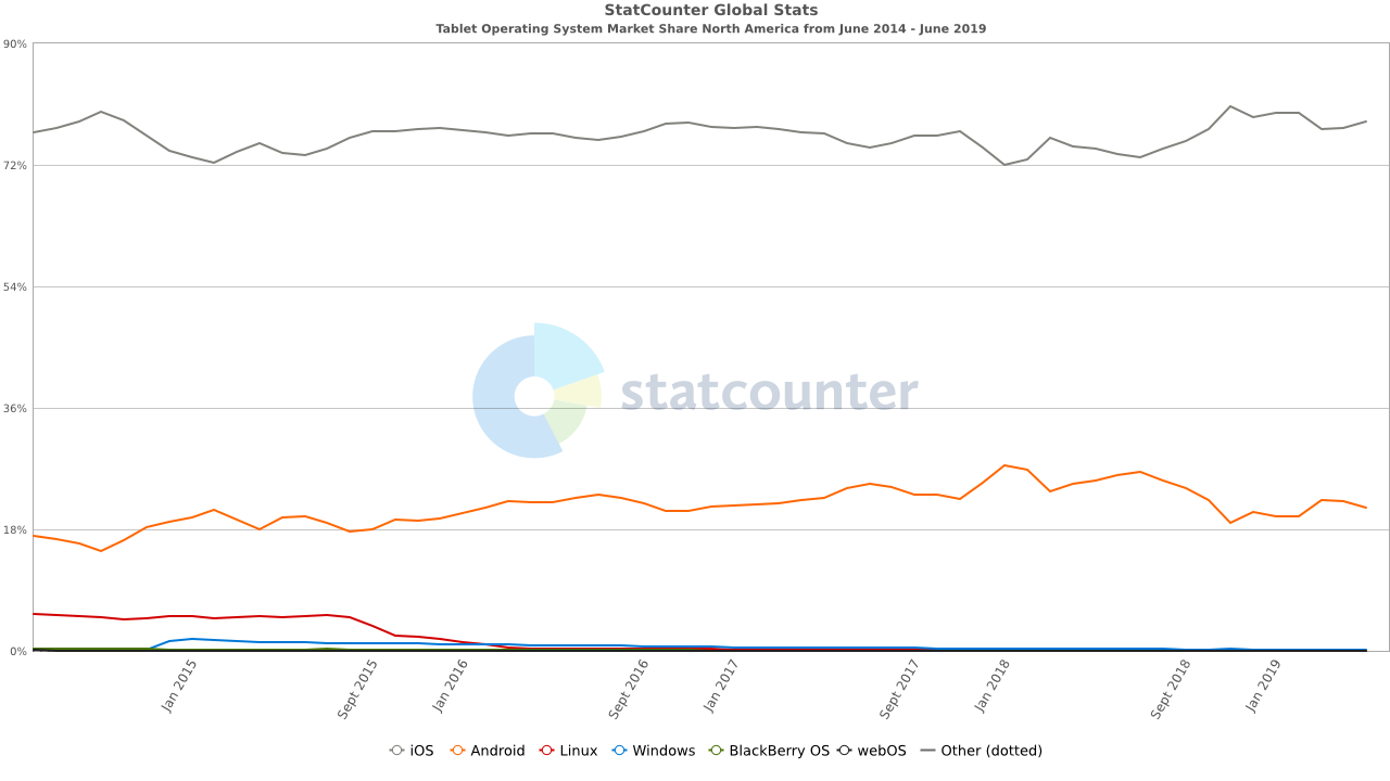 http://gs.statcounter.com/os-market-share/tablet/north-america/#monthly-201406-201906