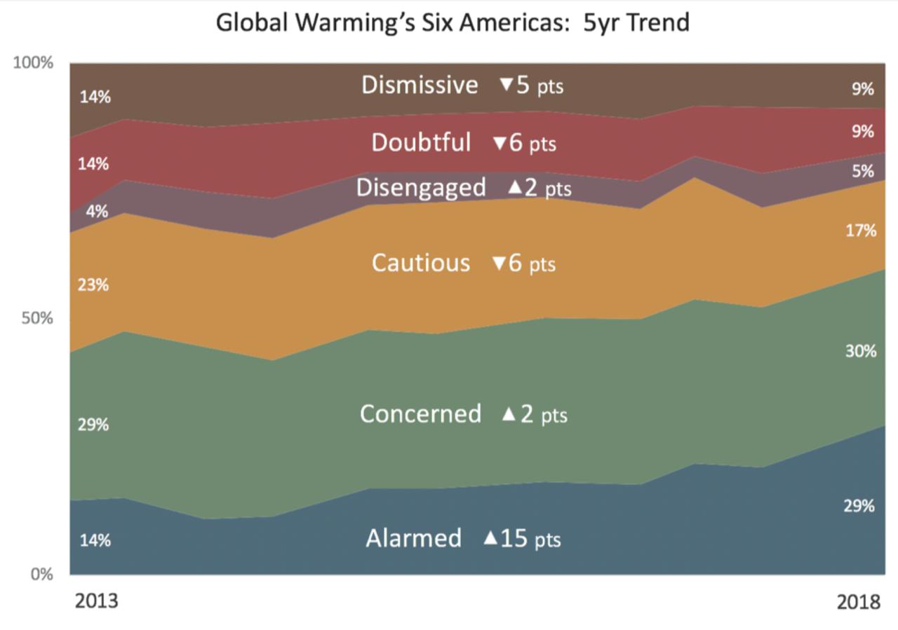 Source: Yale Program on Climate Change Communication and George Mason University Center for Climate Change Communication, 2019