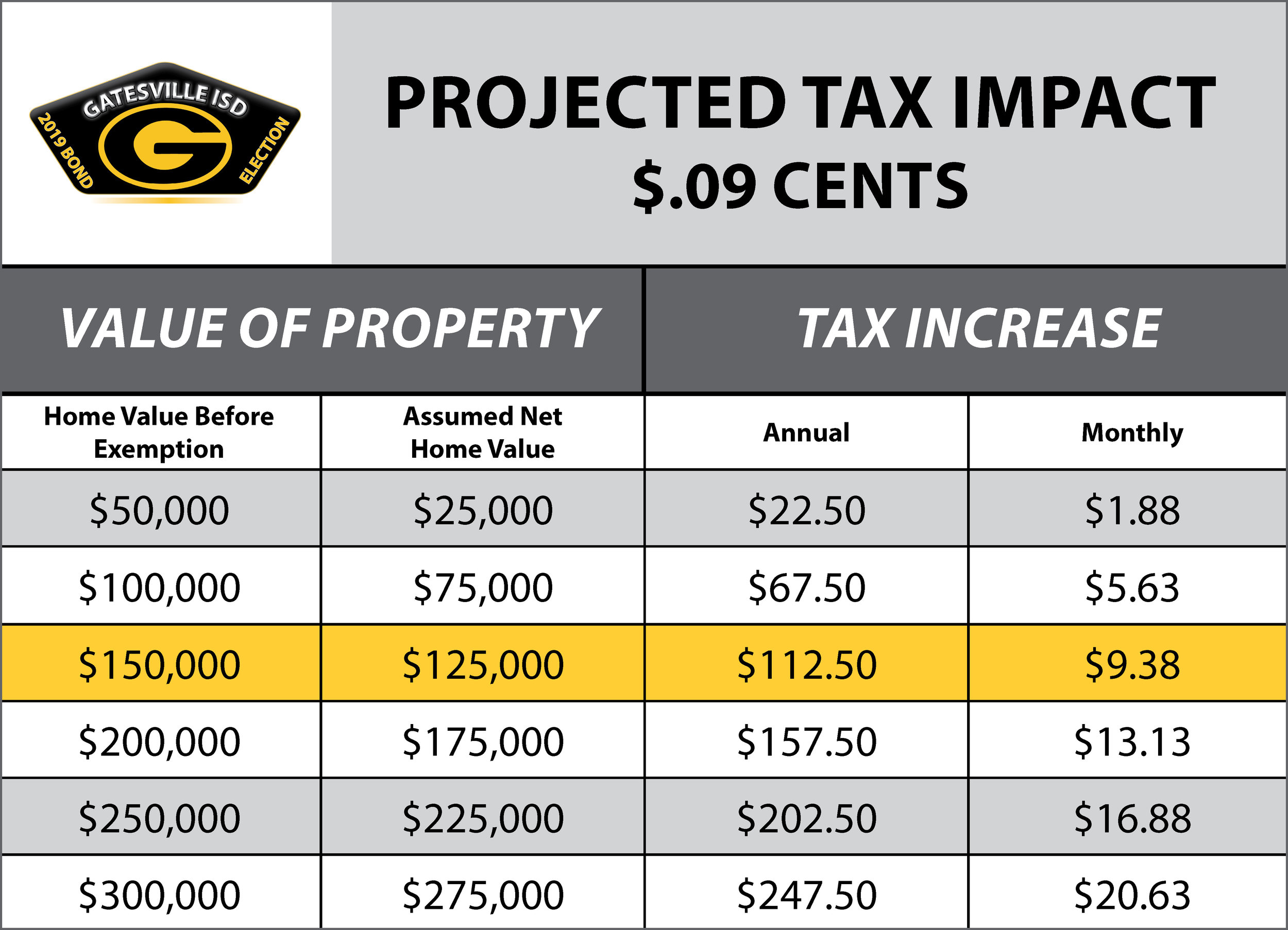 GISD Tax Increase Chart.jpg