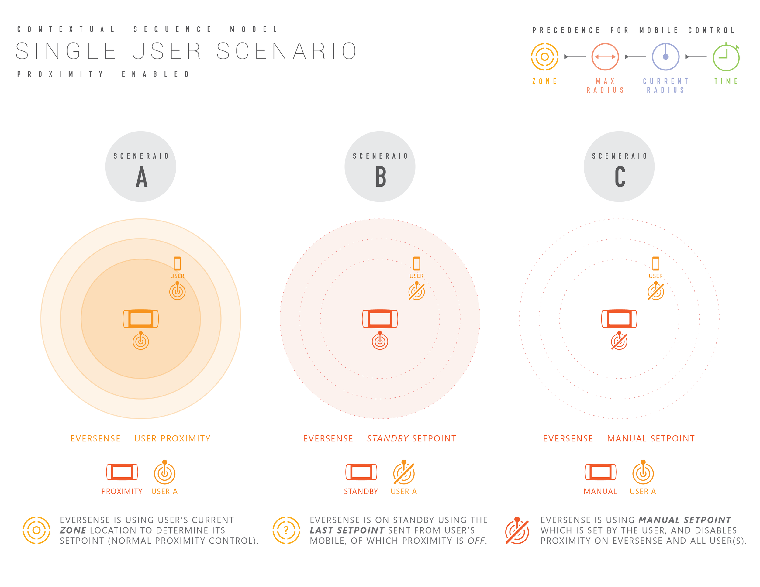 contextual Ui diagrams-03.png