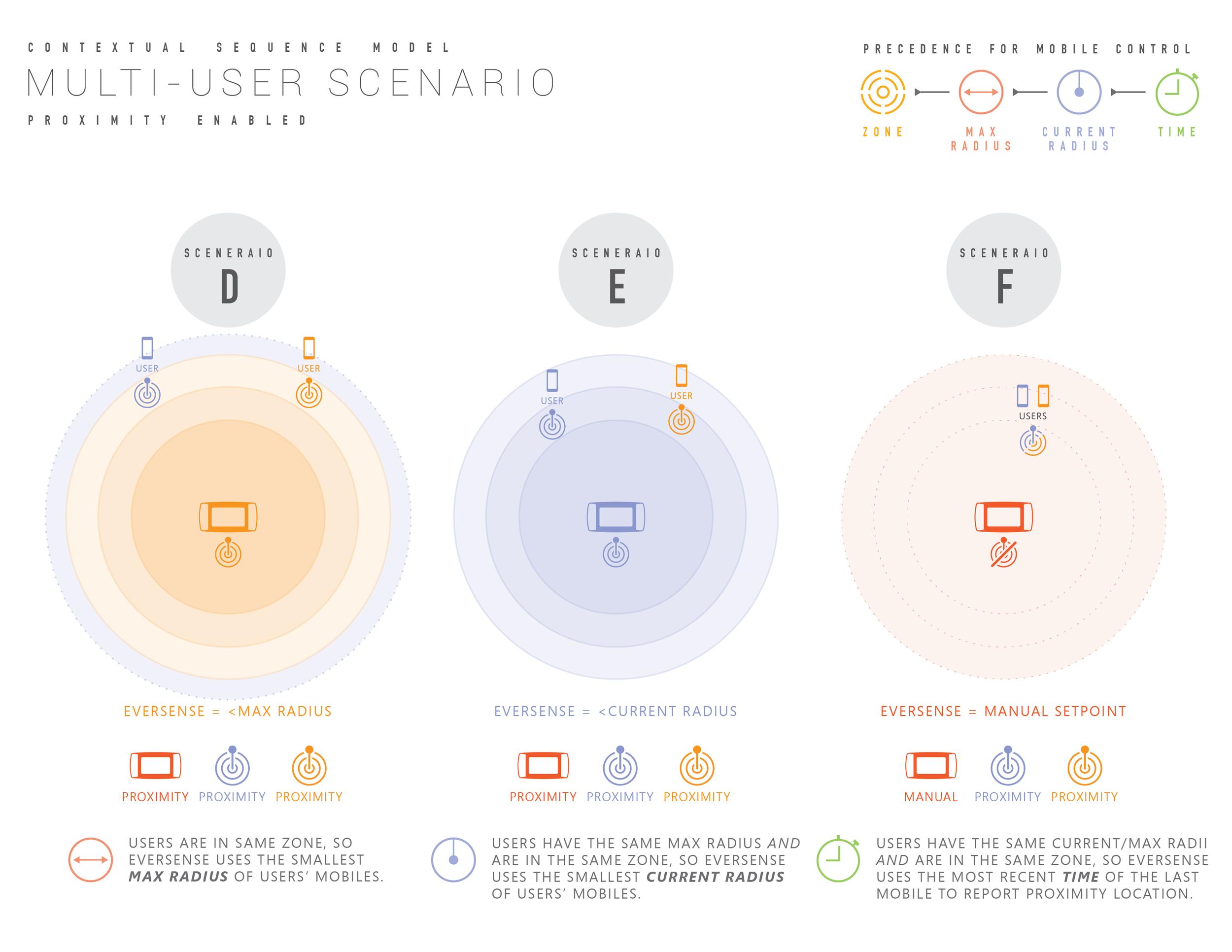 contextual Ui diagrams-04.png