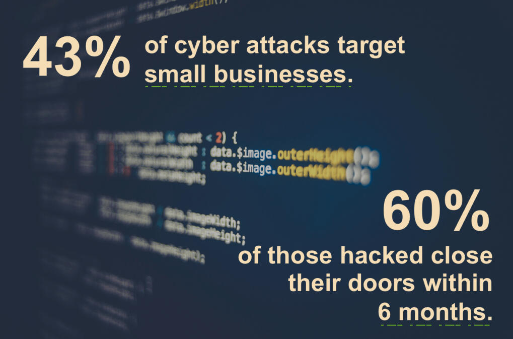 Take Action - Cyber attacks are growing at 424% pa and SMB's are a major target as seen as easy and safe money.