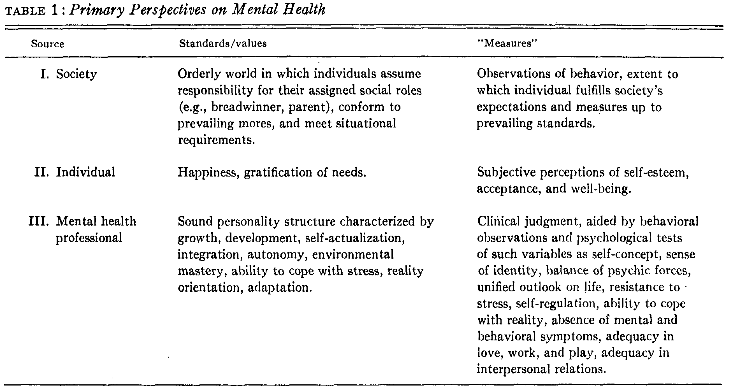 Strupp, H., Hadley, S.  (1977).  A tripartite model of mental health and therapeutic outcomes: With special reference to negative effects in psychotherapy.  American Psychologist 32(3), 187.  https://dx.doi.org/10.1037/0003-066x.32.3.187