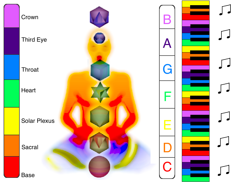chakras-color-sound.jpg