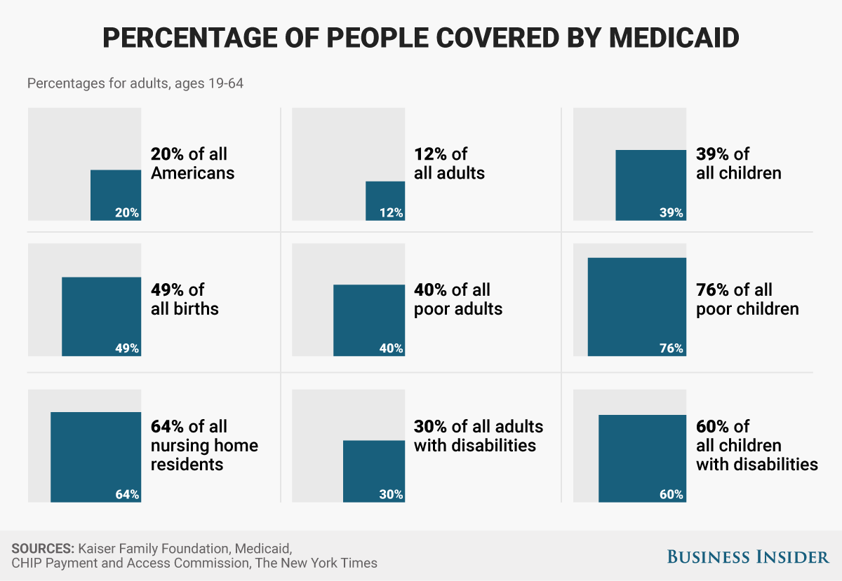 Percentage of people coverd by medicaid_updated.png