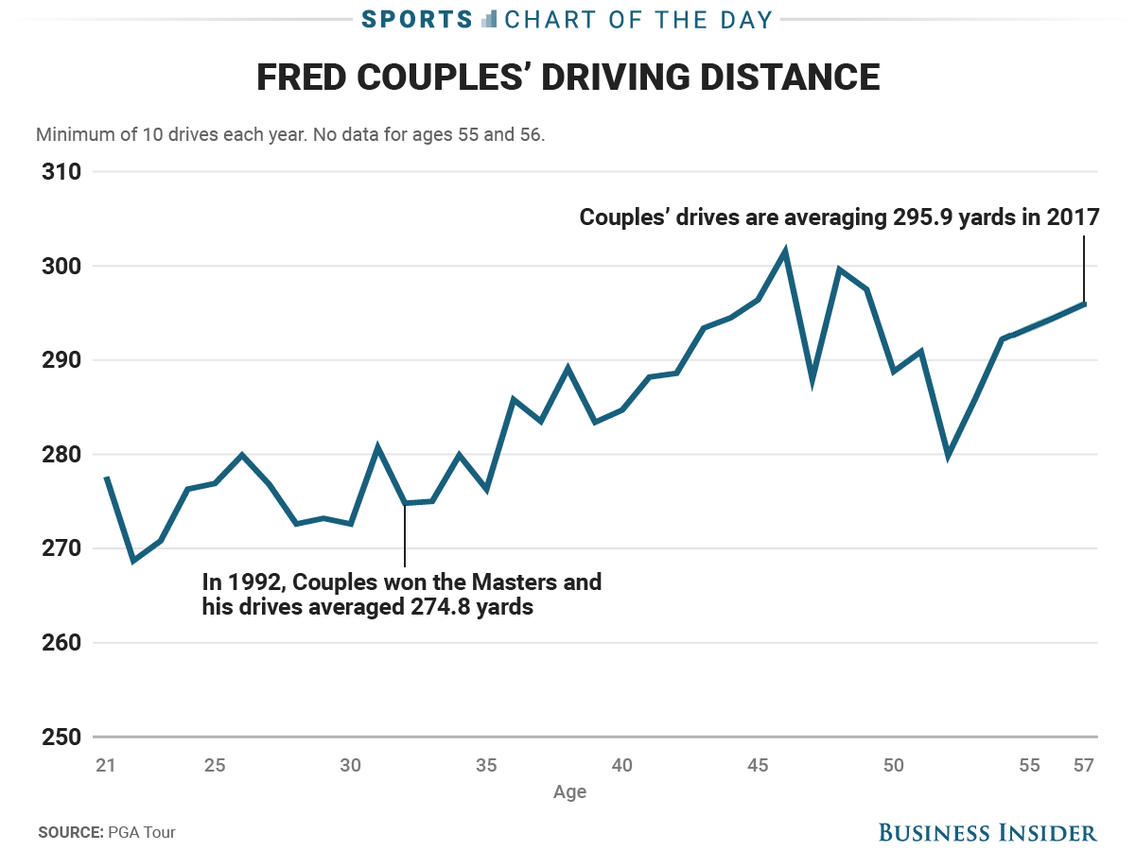 cod-fred-couples.png