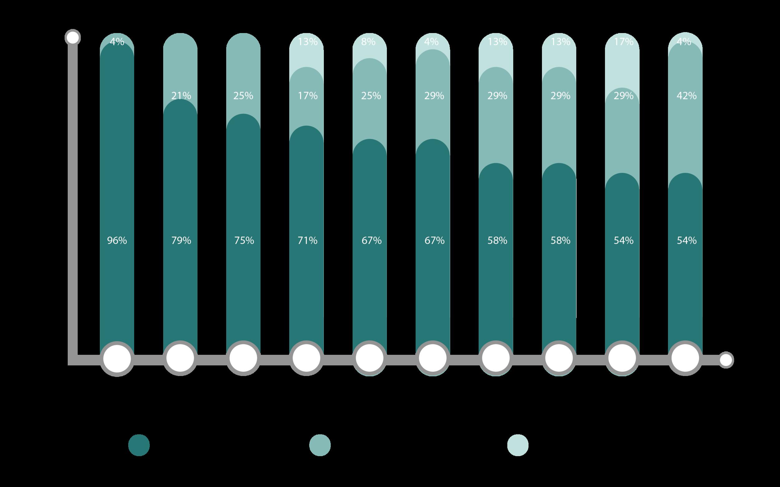 card-sort-graph-01.png