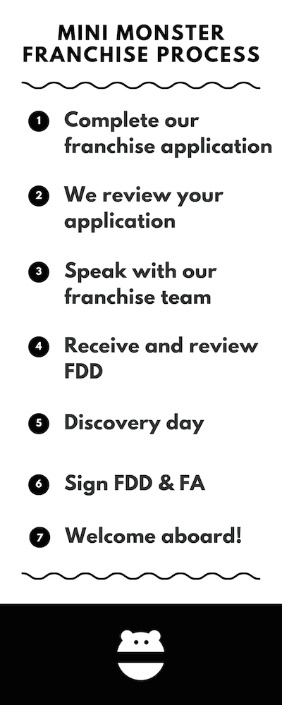 Franchisee Onboarding Process.png