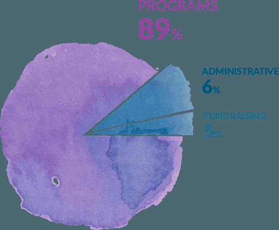 89% of all donations go towards programs