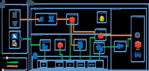 Lambda Architecture using Databricks — The Digital Talk