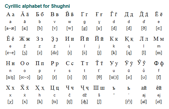 Shughni - Shughni is the most widely spoken language in Pamir. The language has its origins in the eastern Iranian languages.Shughni was written with the Arabic alphabet until 1931, then with the Latin alphabet until 1938, and with the Cyrillic alphabet followed by few variations since then.