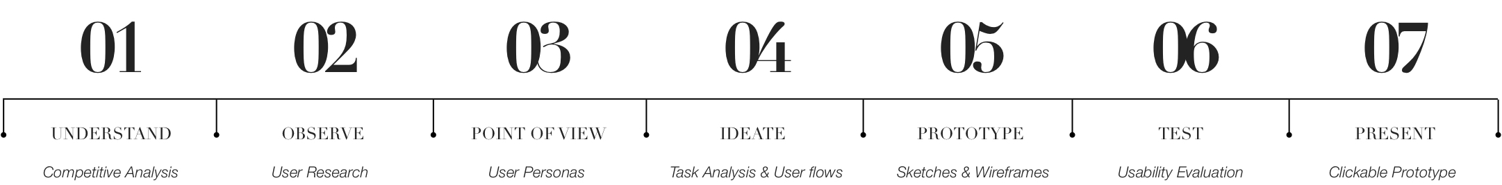 design thinking process.jpg