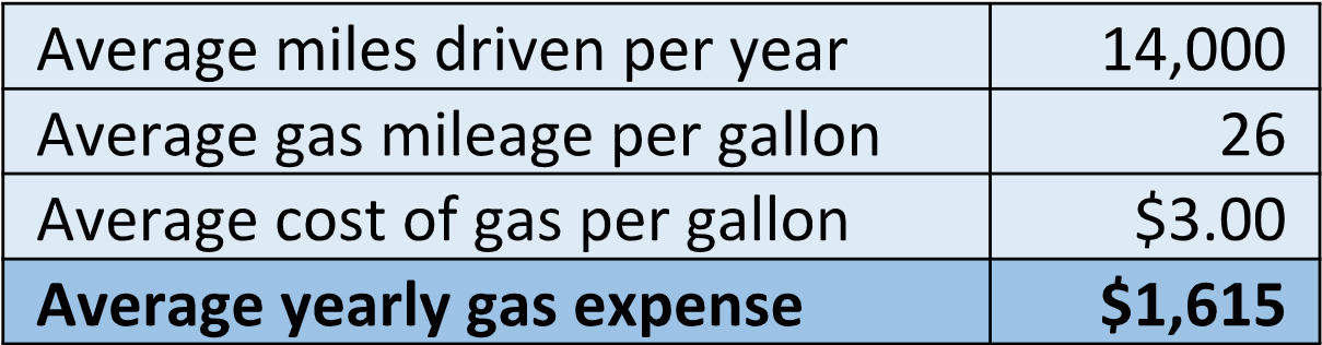 Average Yearly Gas Expens.PNG