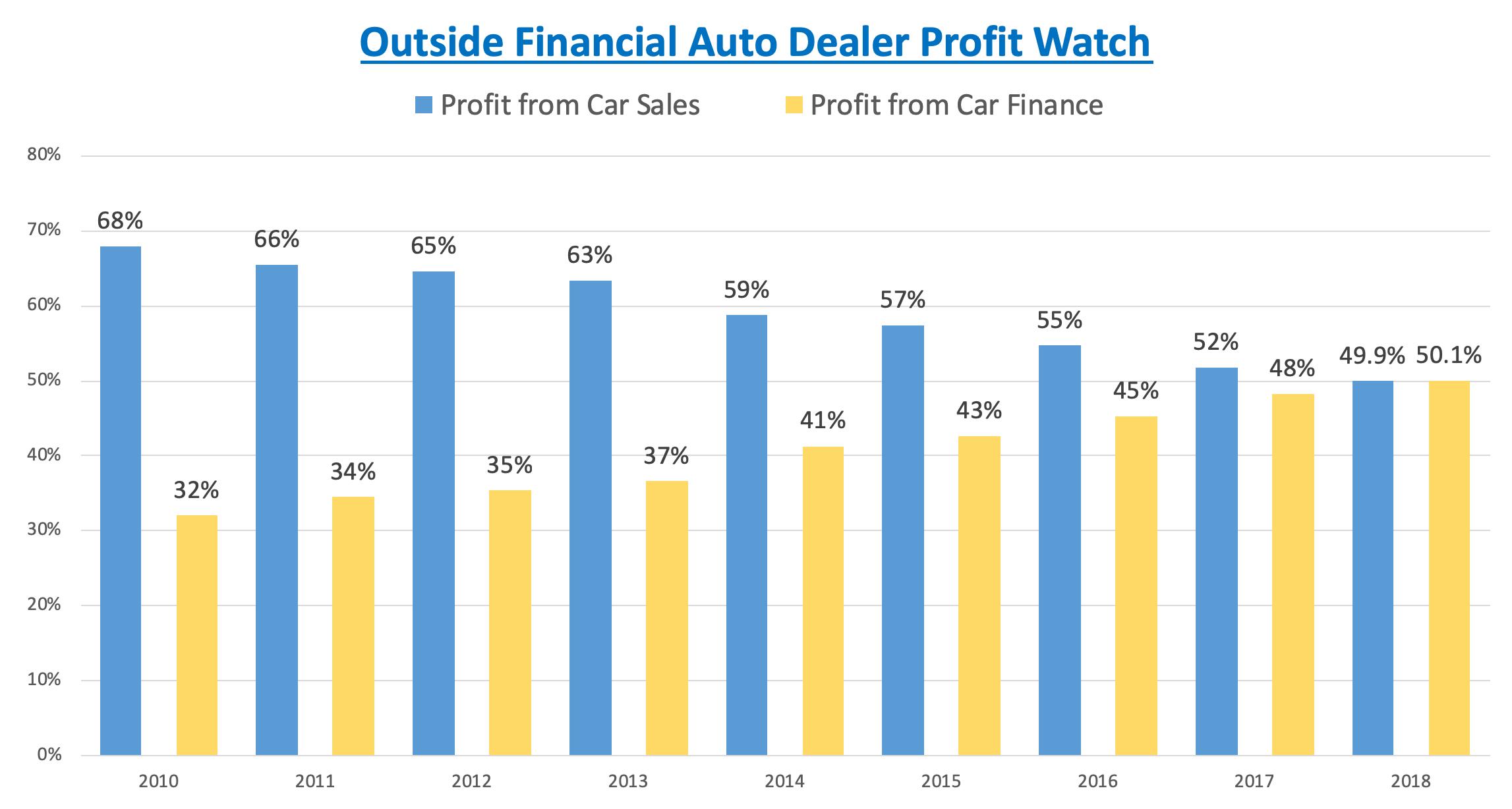 dealer-profits.png